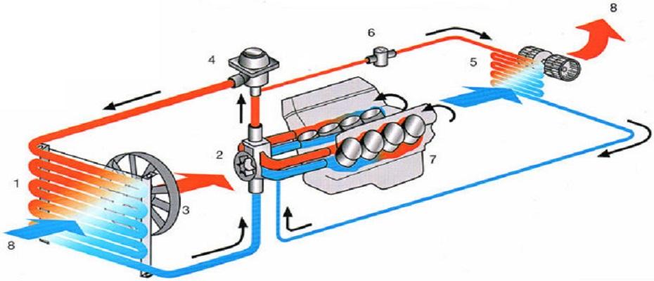 Intretinerea masinii si lichidul de racire